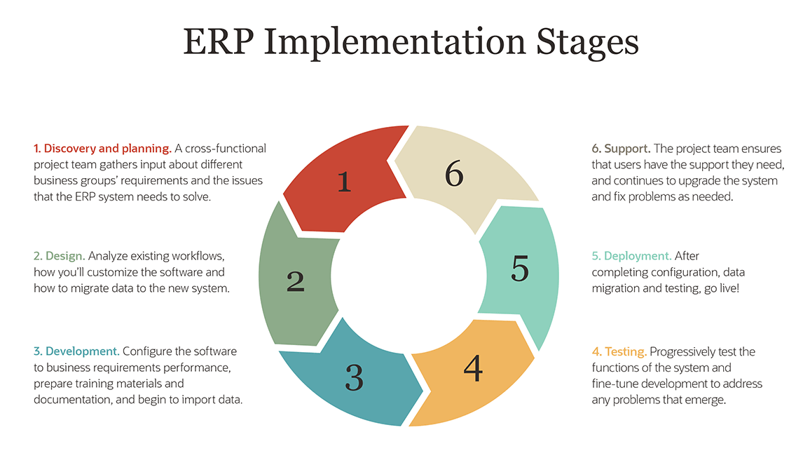 infographic-erp-implementation-stages