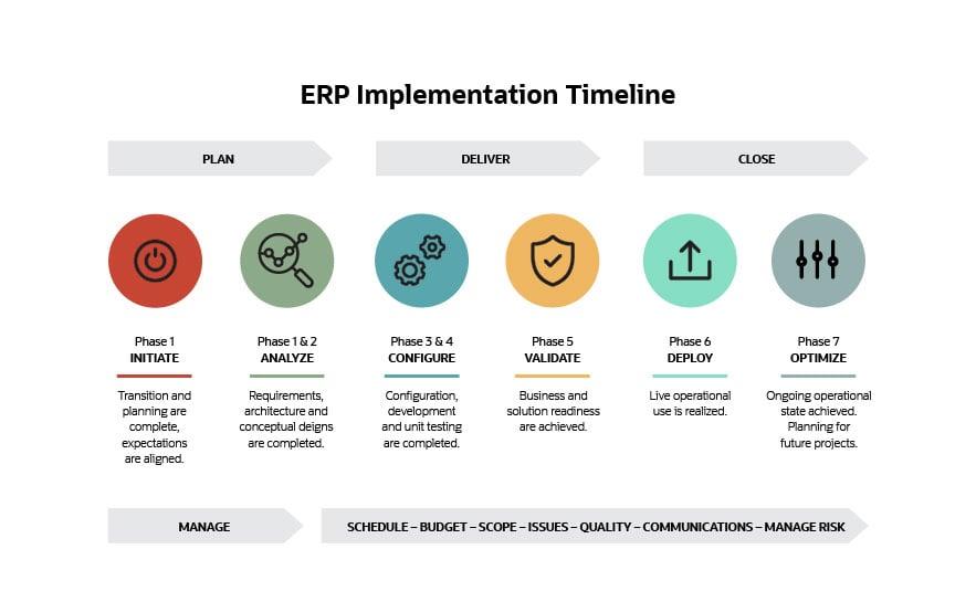 infographic-erp-implementation-timeline